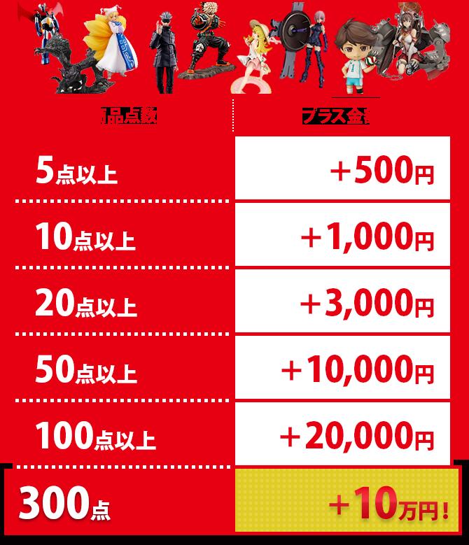 今までにBUY王をご利用いただいたことがある方、最大3000円アップ!