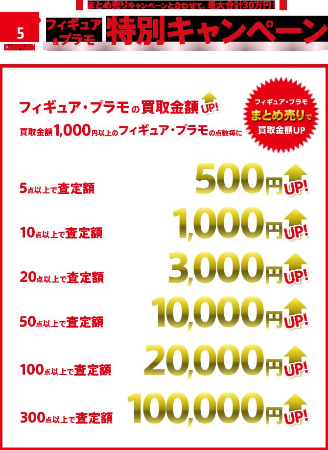 フィギュア&プラモ特別キャンペーン