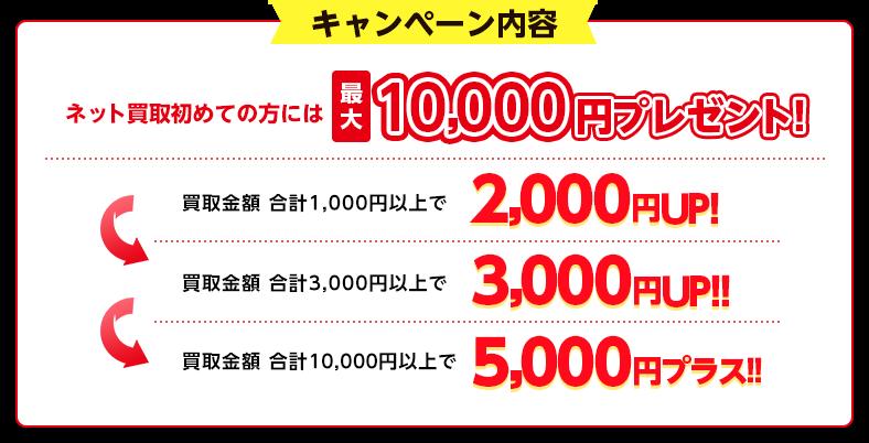 初めての方限定!3,000円以上の買取で査定額3,000円UP さらに条件を満たせば1,000円UP