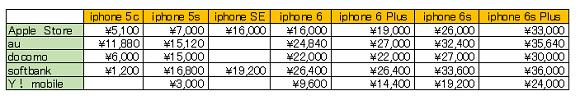 iphone 最大買取金額